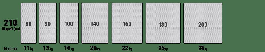 W jednej serii przedstawiono różne szerokości materacy od 80 do 200 cm dla długości 210 cm.