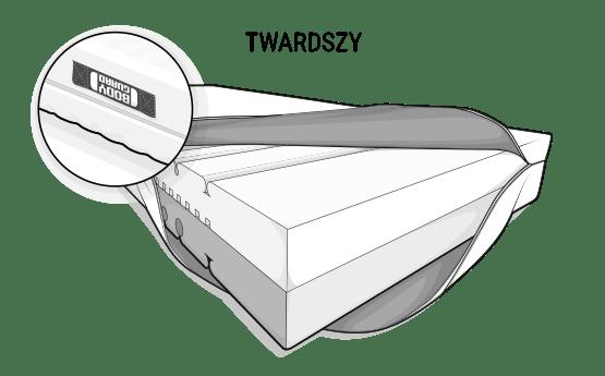 Ilustracja: Materac antykartelowy BODYGUARD. Pokrowiec jest odchylony do góry po jednej stronie, co pozwala zobaczyć kolorowe oznaczenie wypełnienia materaca. U góry znajduje się jasna strona z twardym stopniem twardości (H4).
