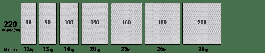 W jednej serii przedstawiono różne szerokości materacy od 80 do 200 cm dla długości 220 cm.