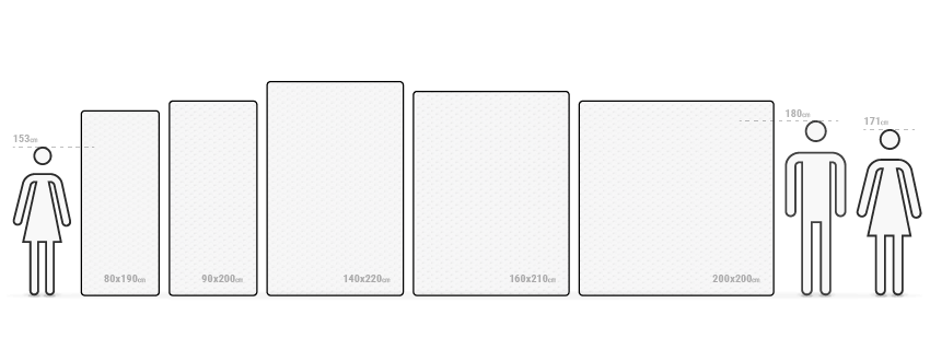Ilustracja: Obok siebie zamieszczono różne rozmiary materacy. Obok znajdują się postaci rysunkowe różnego wzrostu.