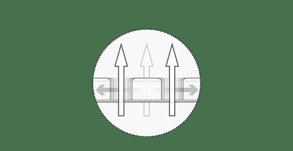 Ilustracja: Pokrowiec funkcjonalny HyBreeze w przekroju. Duże pionowe strzałki przechodzące przez porowatą powierzchnię symbolizują przepuszczalność powietrza. Przebiegające poziomo strzałki na pokrowcu symbolizują wyjątkową rozciągliwość.