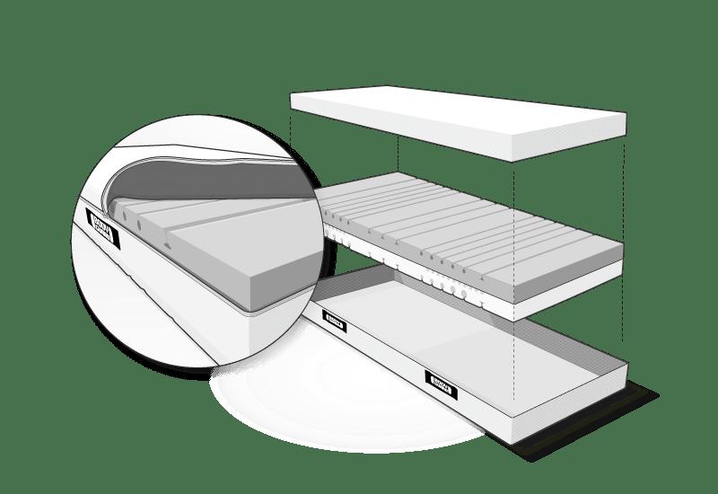 Ilustracja: Wypełnienie materaca z pianki QXSchaum unosi się między dwoma połówkami otwartego pokrowca funkcjonalnego HyBreeze. Obok duże zdjęcie wypełnienia materaca umieszczonego w do połowy otwartym i odsłoniętym pokrowcu.