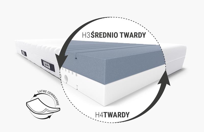 Ilustracja: Widok pod pokrowiec materaca antykartelowego BODYGUARD z dwukolorowym wypełnieniem oraz dwie twardości – H3 średnio twardy i H4 twardy, obok znajduje się tekst: łatwe odwracanie.