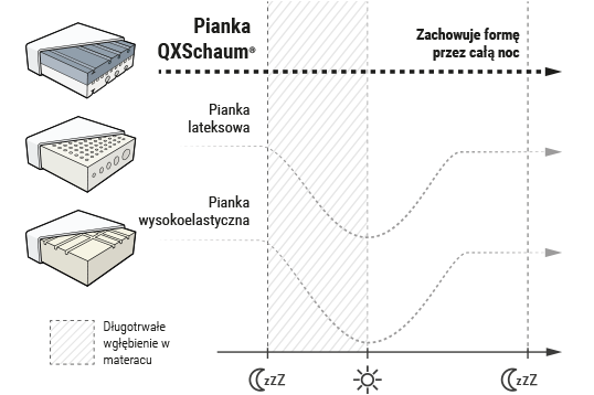 Wykres: Na wykresie przedstawiono wyjątkową wytrzymałość pianki QXSchaum w porównaniu z tradycyjną pianką wysokoelastyczną i pianką lateksową.