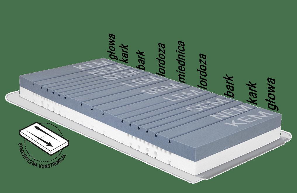 Ilustracja: wypełnienie materaca BODYGUARD z różnymi obszarami modułów ergonomicznych, obok zamieszczony tekst: symetryczna konstrukcja.